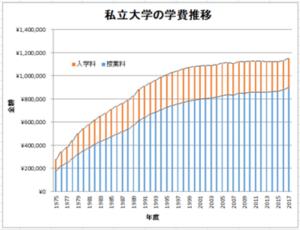 私立大学の学費推移